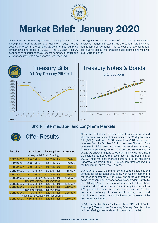 Market Brief January 2020