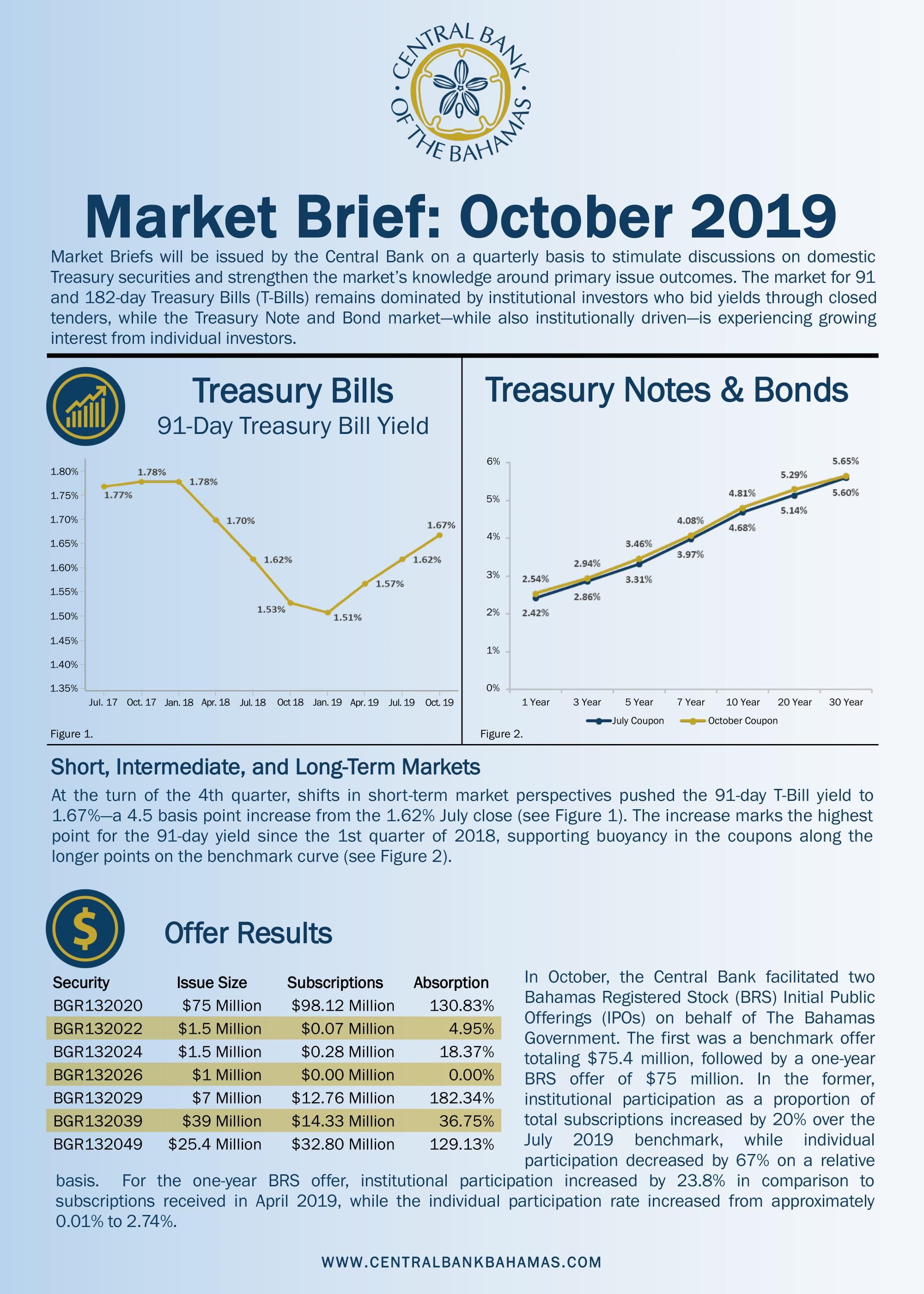Market Brief October 2019